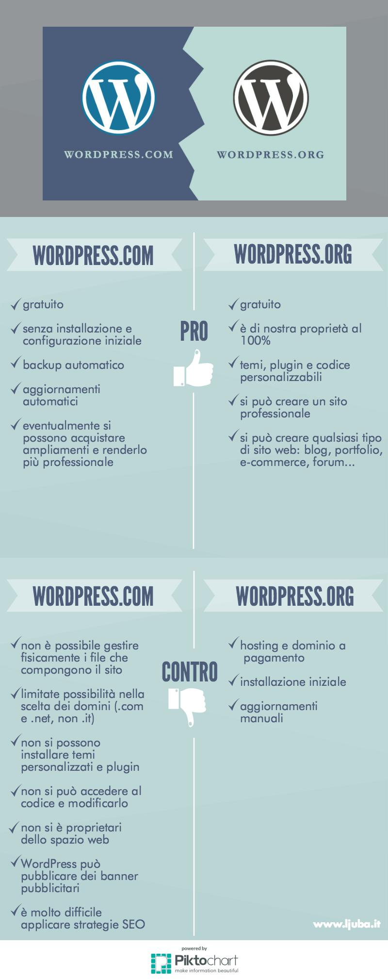 infografica wordpress.com e wordpress.org